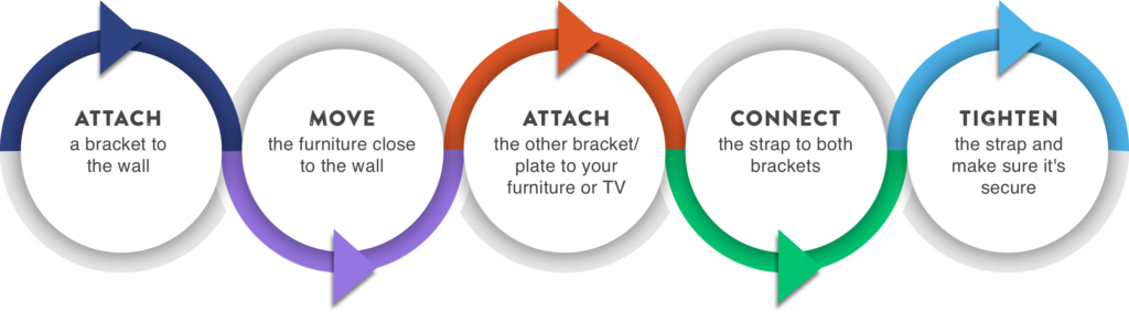 • Attach a bracket to the wall • Move the furniture close to the wall • Attach the other bracket/plate to your furniture or TV • Connect the strap to both brackets • Tighten the strap and make sure it's secure